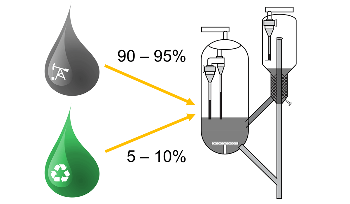 Image of a large black, drop of liquid, labeled 90-95%, with an arrow pointing at some equipment; below is a yellow drop with a recycling symbol, labeled 5-10%, also with an arrow pointing at the equipment.