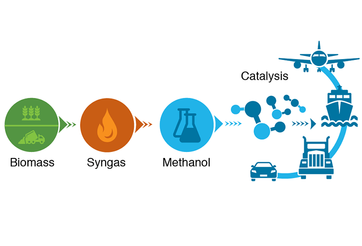 Figure shows how biomass gasification, syngas, and methanol production can provide a variety of fuels enabled by catalysis: gasoline (hydrocarbon), diesel (DME), marine (MeOH and/or hydrocarbon) and jet (hydrocarbon).