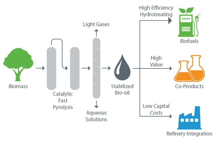 Schematic representation of biomass via the catalytic fast pyrolysis route to stabilized bio-oil, which can in turn be made into biofuels through high-efficiency hydrotreating, high-value coproducts, and refinery integration with low capital costs.