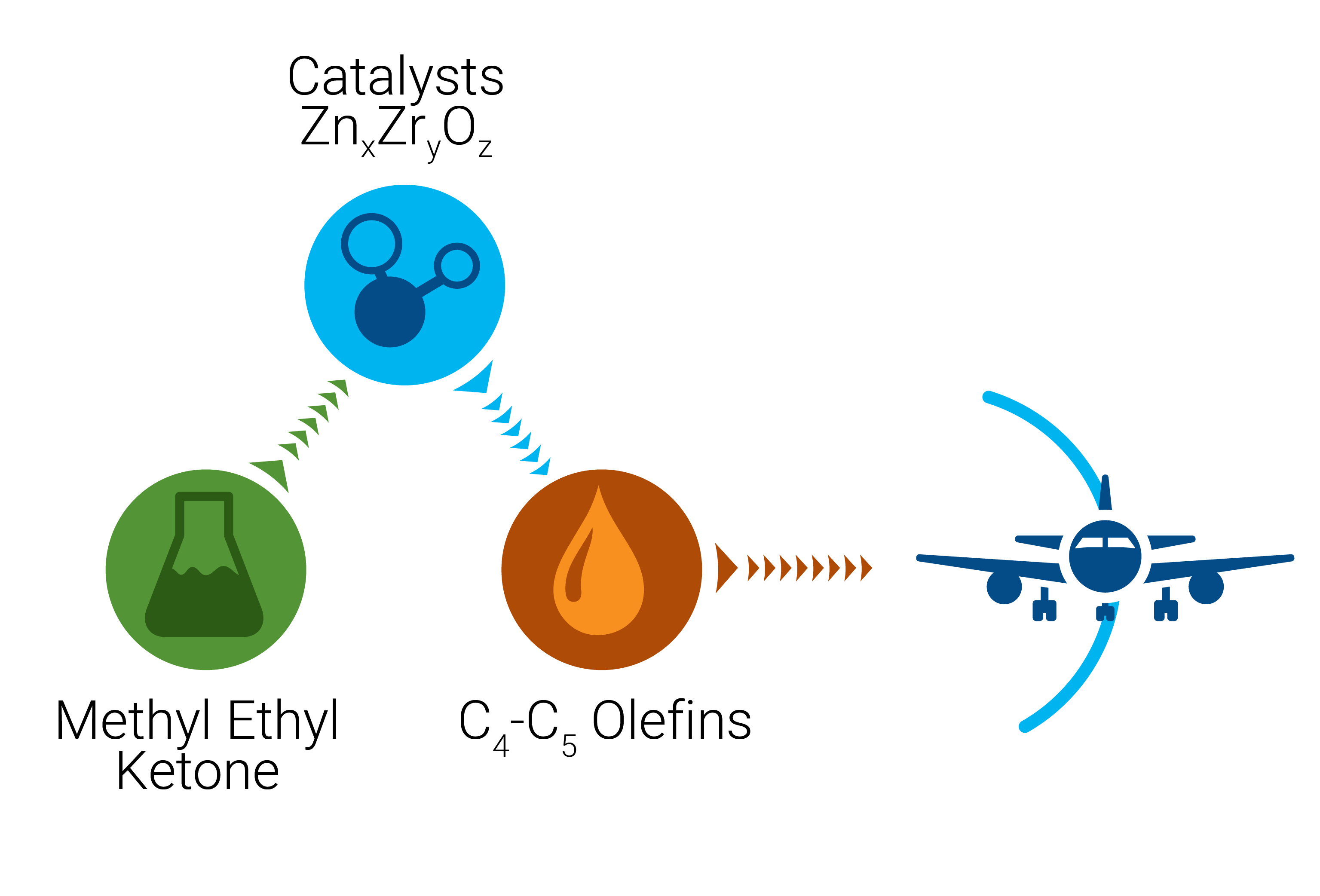 Figure shows the conversion of aqueous methyl‐ethyl‐ketone to C4−C5 olefin fuel precursors over ZnxZryOz mixed oxide catalysts. This process can lead to biomass‐derived hydrocarbon fuels, such as sustainable aviation fuels.